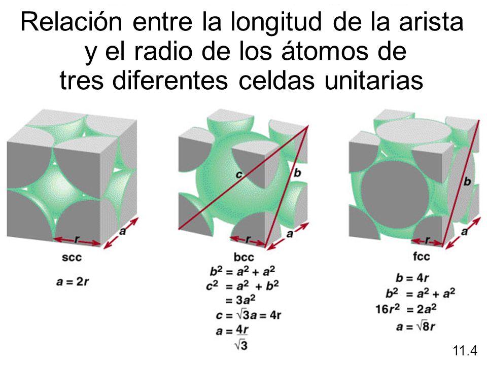 Relación entre la longitud de la arista y el radio de los átomos de
