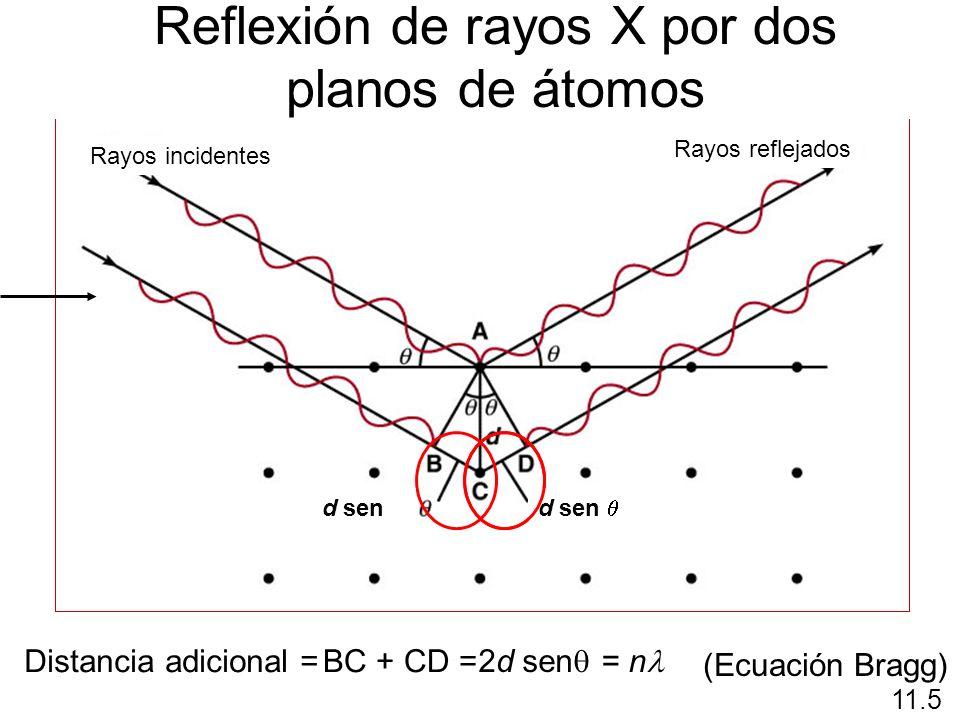 Reflexión de rayos X por dos