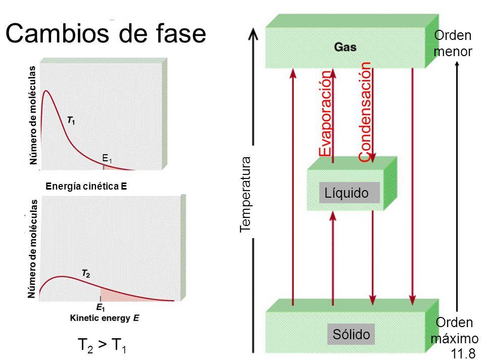 Cambios de fase Condensación Evaporación T2 > T1 menor Temperatura
