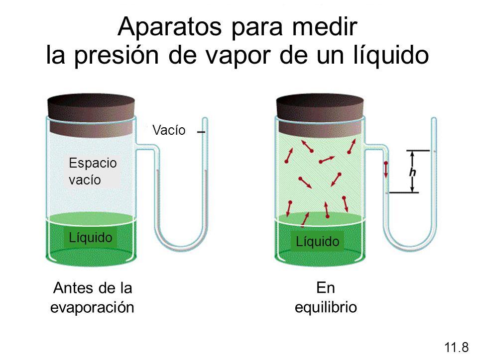 la presión de vapor de un líquido