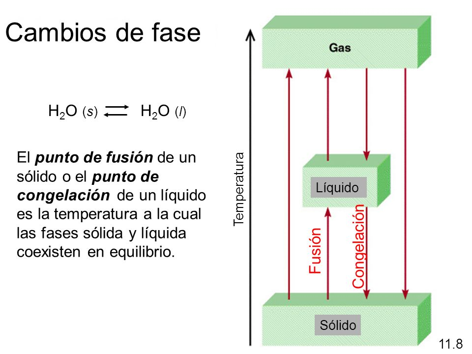 Cambios de fase H2O (s) H2O (l)