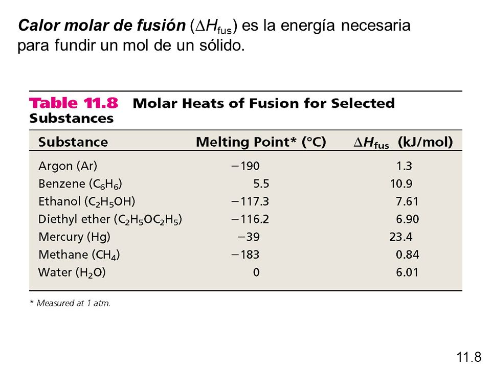 Calor molar de fusión (DHfus) es la energía necesaria para fundir un mol de un sólido.