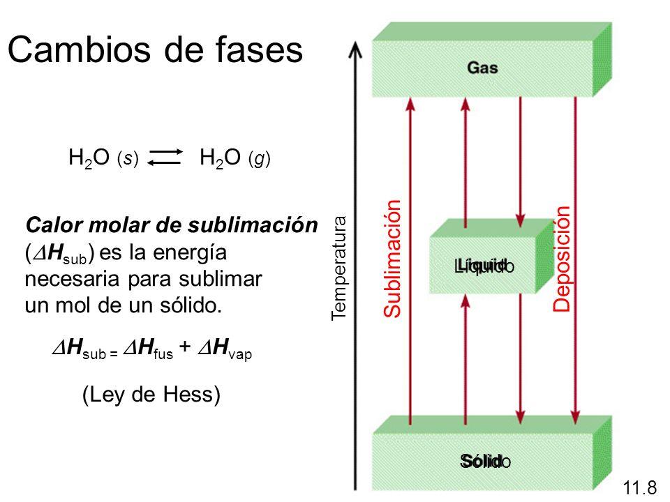 Cambios de fases H2O (s) H2O (g)