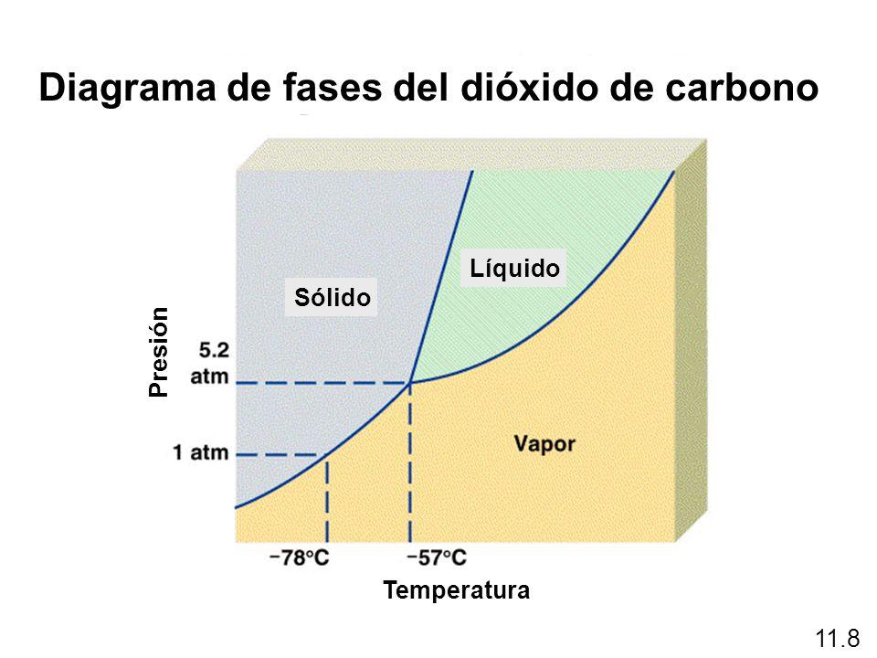 Diagrama de fases del dióxido de carbono
