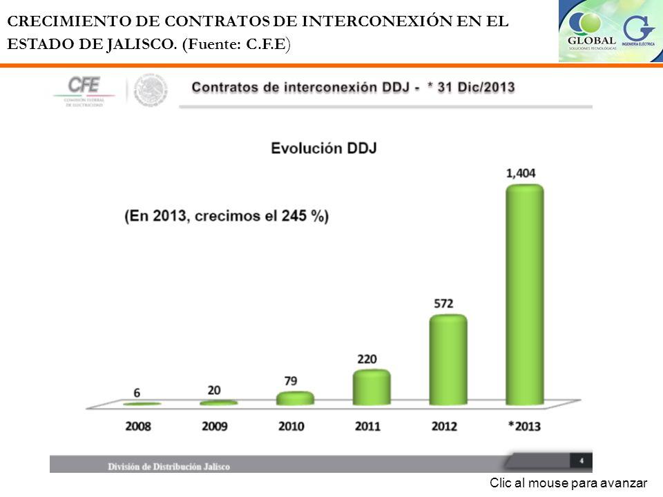 CRECIMIENTO DE CONTRATOS DE INTERCONEXIÓN EN EL ESTADO DE JALISCO