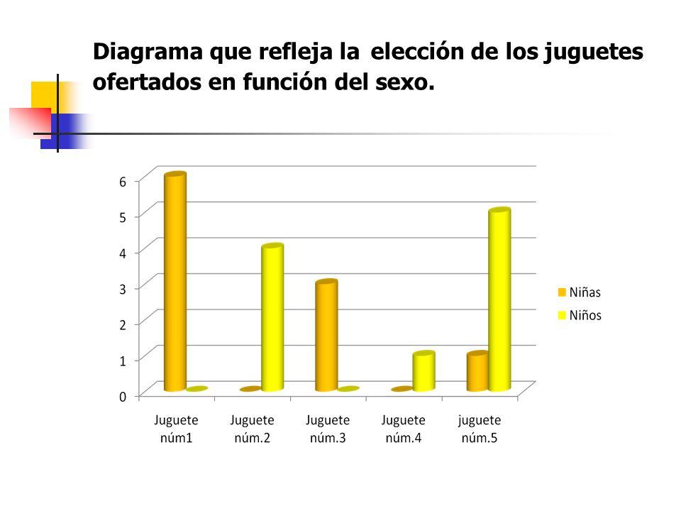 Diagrama que refleja la elección de los juguetes ofertados en función del sexo.