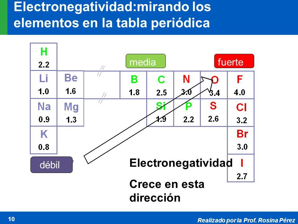 Electronegatividad:mirando los elementos en la tabla periódica