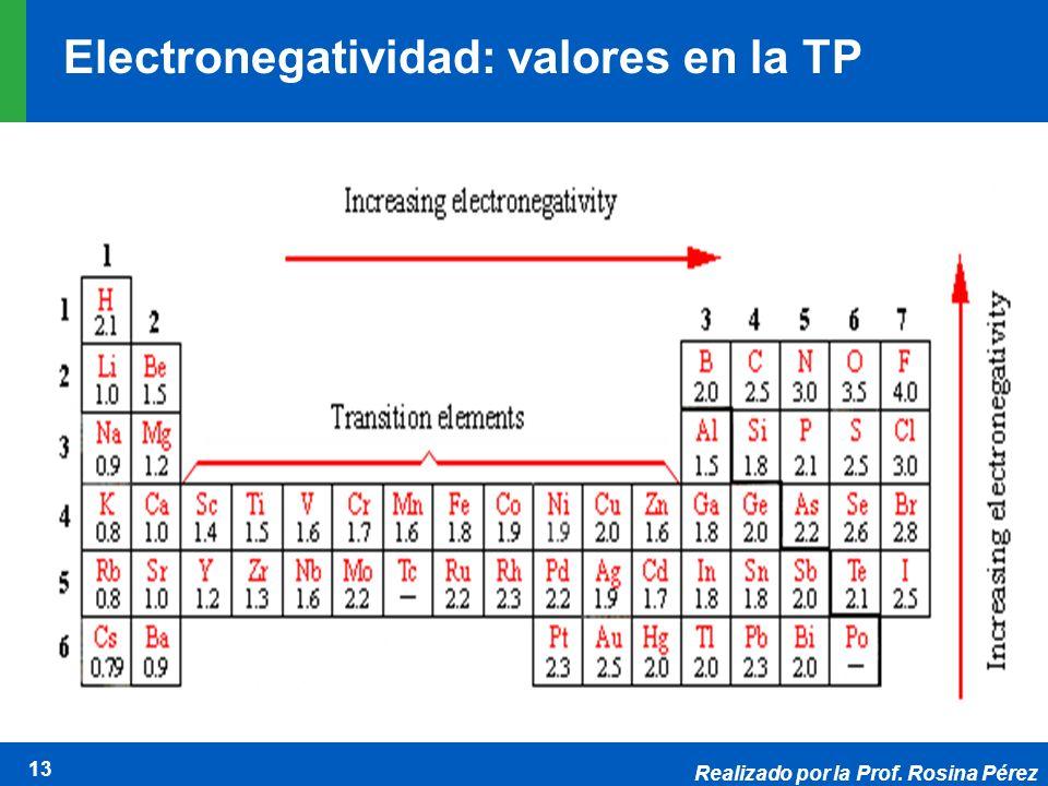 Electronegatividad: valores en la TP
