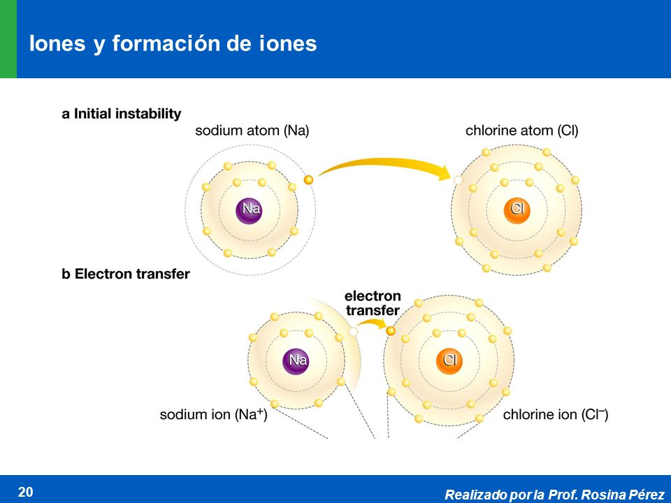 Iones y formación de iones