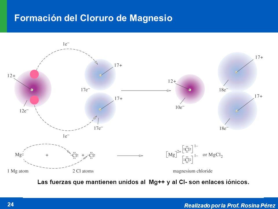 Formación del Cloruro de Magnesio