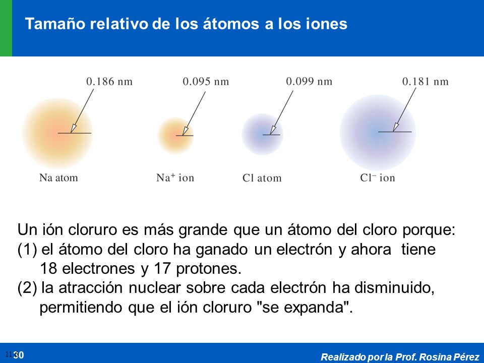 Tamaño relativo de los átomos a los iones