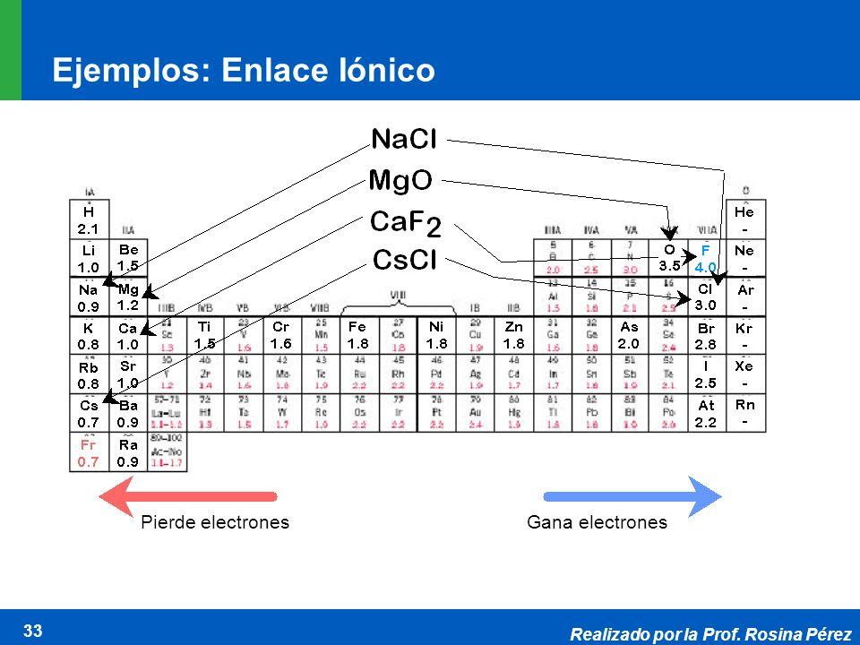 Ejemplos: Enlace Iónico