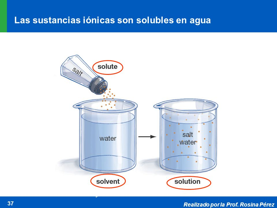 Las sustancias iónicas son solubles en agua