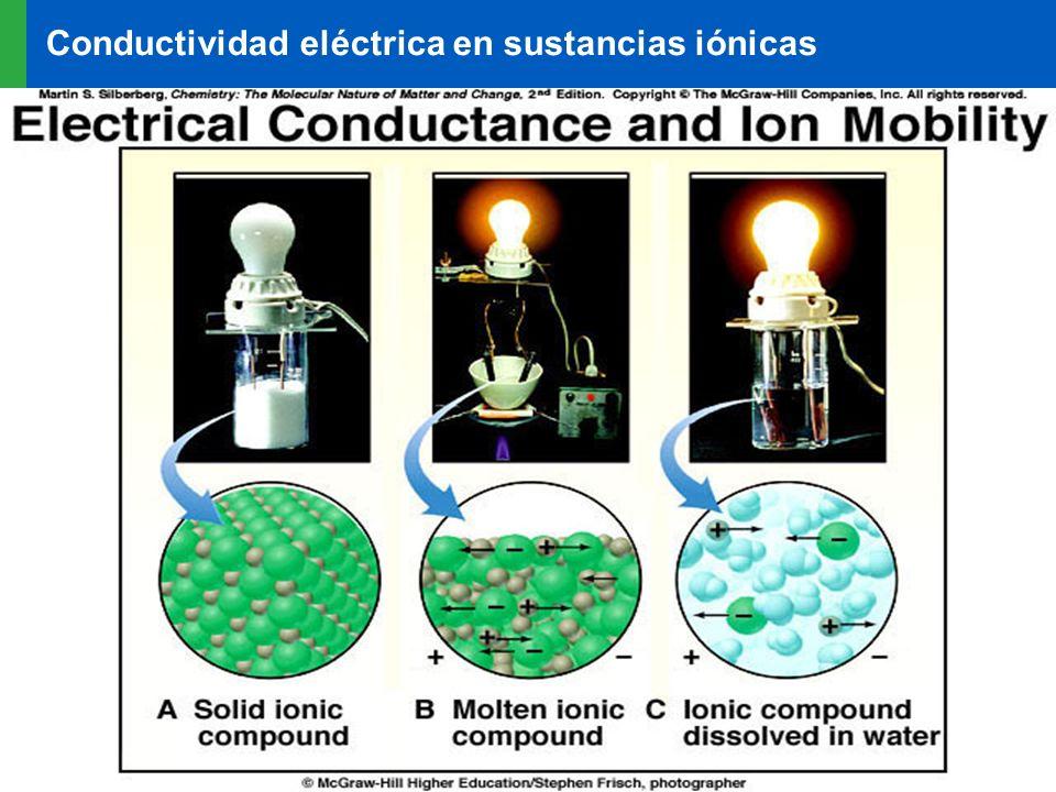 Conductividad eléctrica en sustancias iónicas