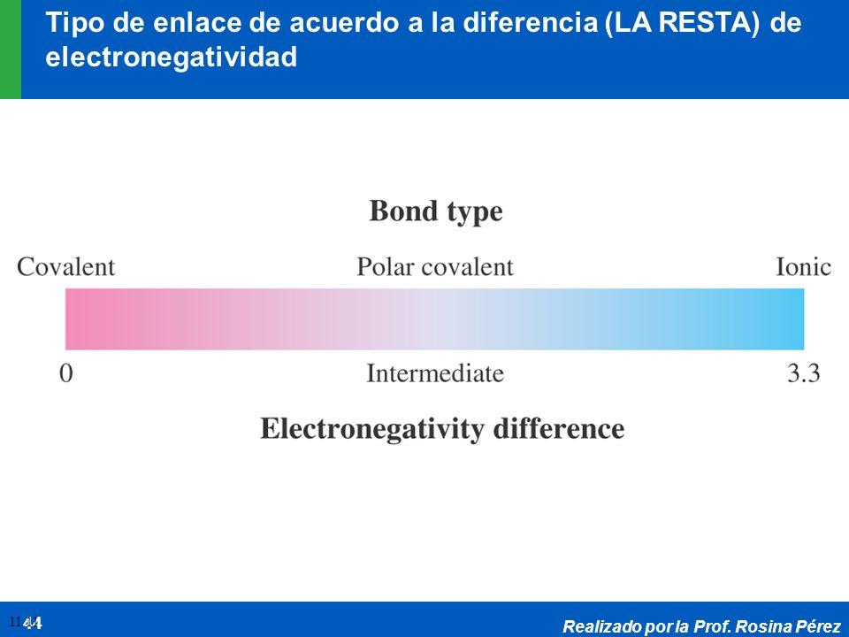Tipo de enlace de acuerdo a la diferencia (LA RESTA) de electronegatividad