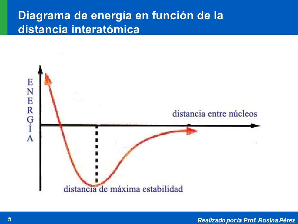 Diagrama de energía en función de la distancia interatómica
