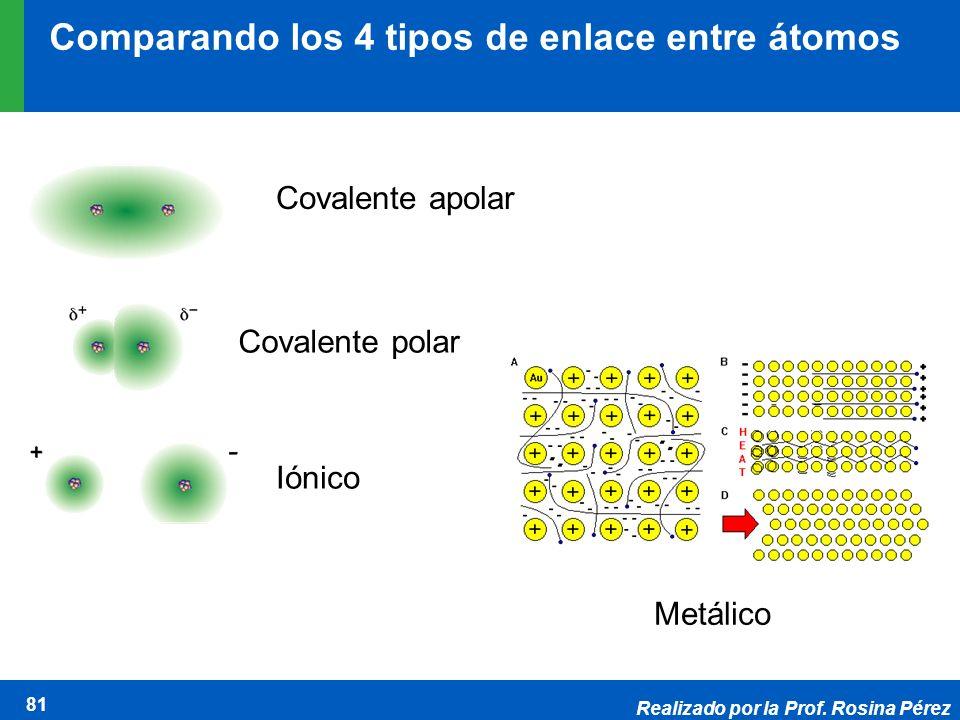 Comparando los 4 tipos de enlace entre átomos