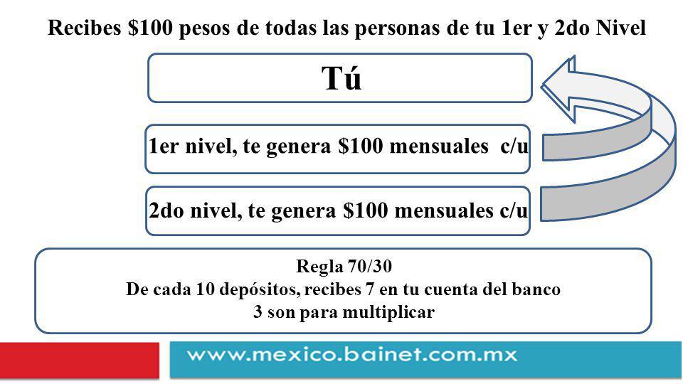 Tú Recibes $100 pesos de todas las personas de tu 1er y 2do Nivel