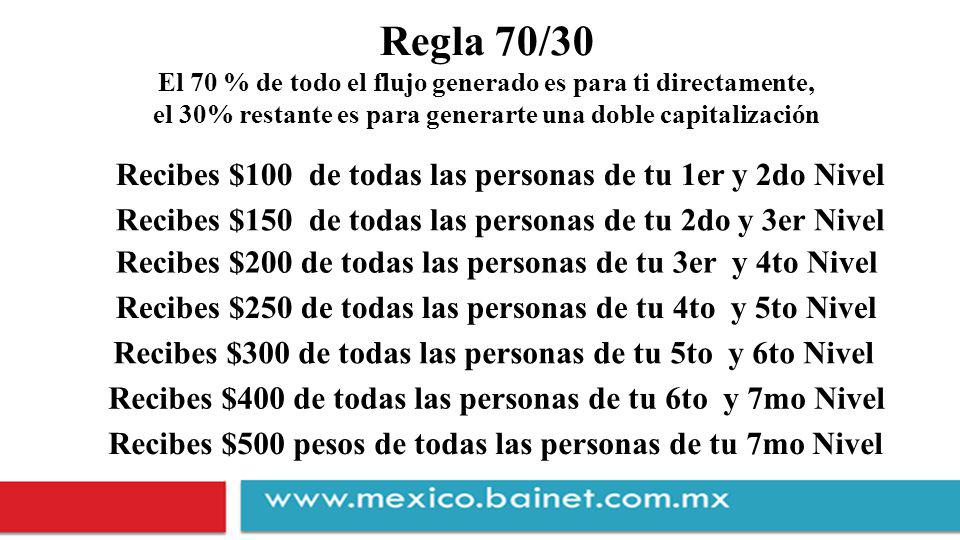 Regla 70/30 Recibes $100 de todas las personas de tu 1er y 2do Nivel