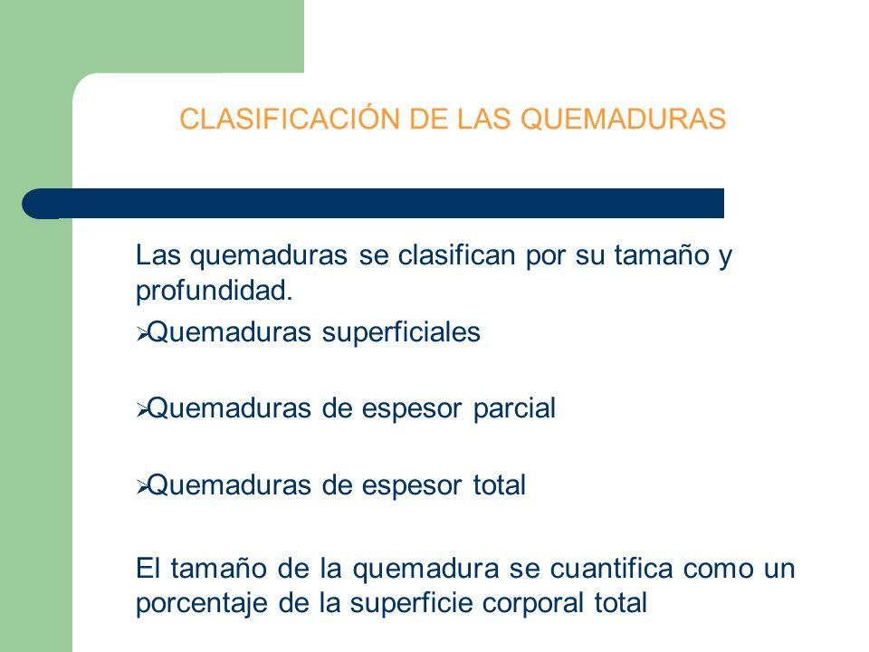 CLASIFICACIÓN DE LAS QUEMADURAS