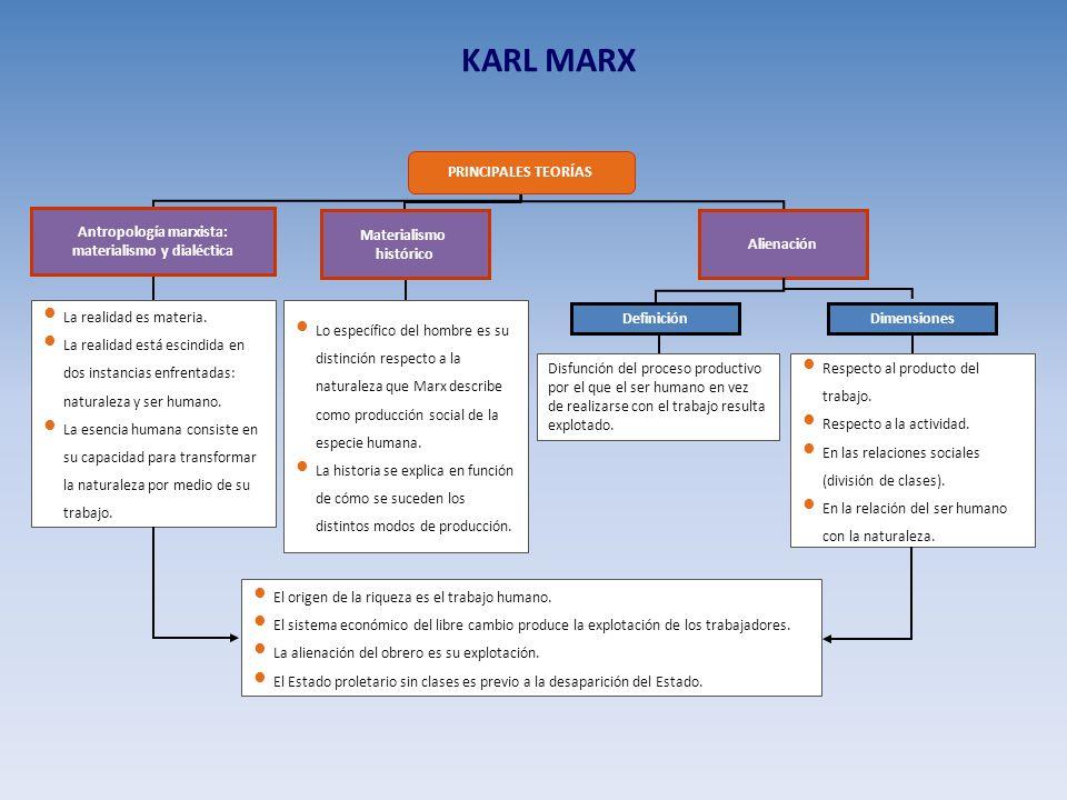 Antropología marxista: materialismo y dialéctica