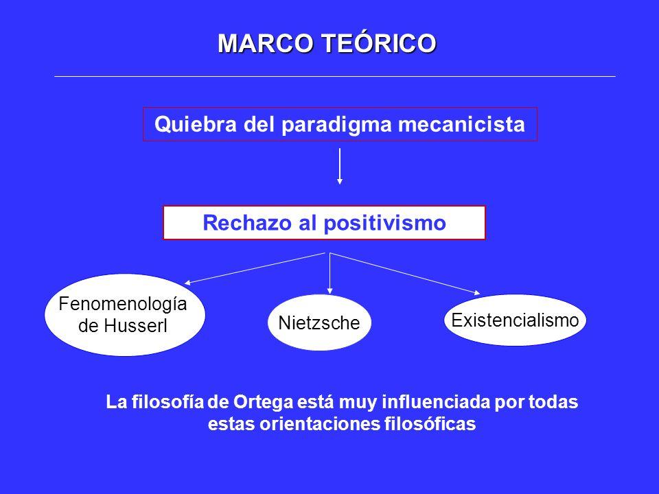 Quiebra del paradigma mecanicista Rechazo al positivismo