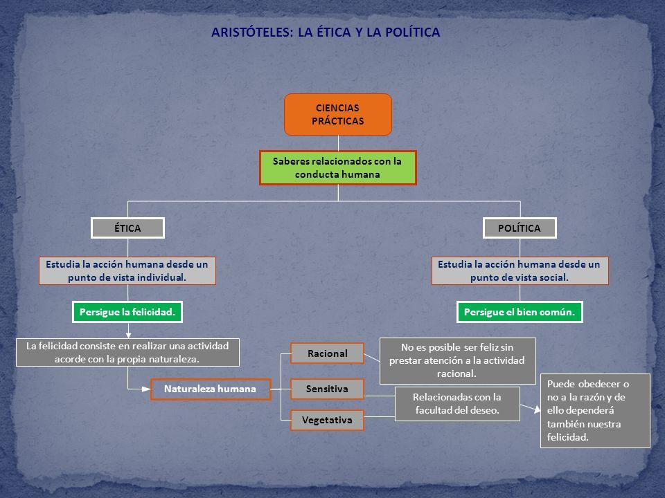 ARISTÓTELES: LA ÉTICA Y LA POLÍTICA
