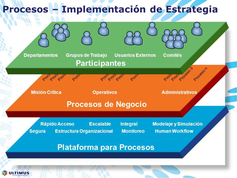 Procesos – Implementación de Estrategia