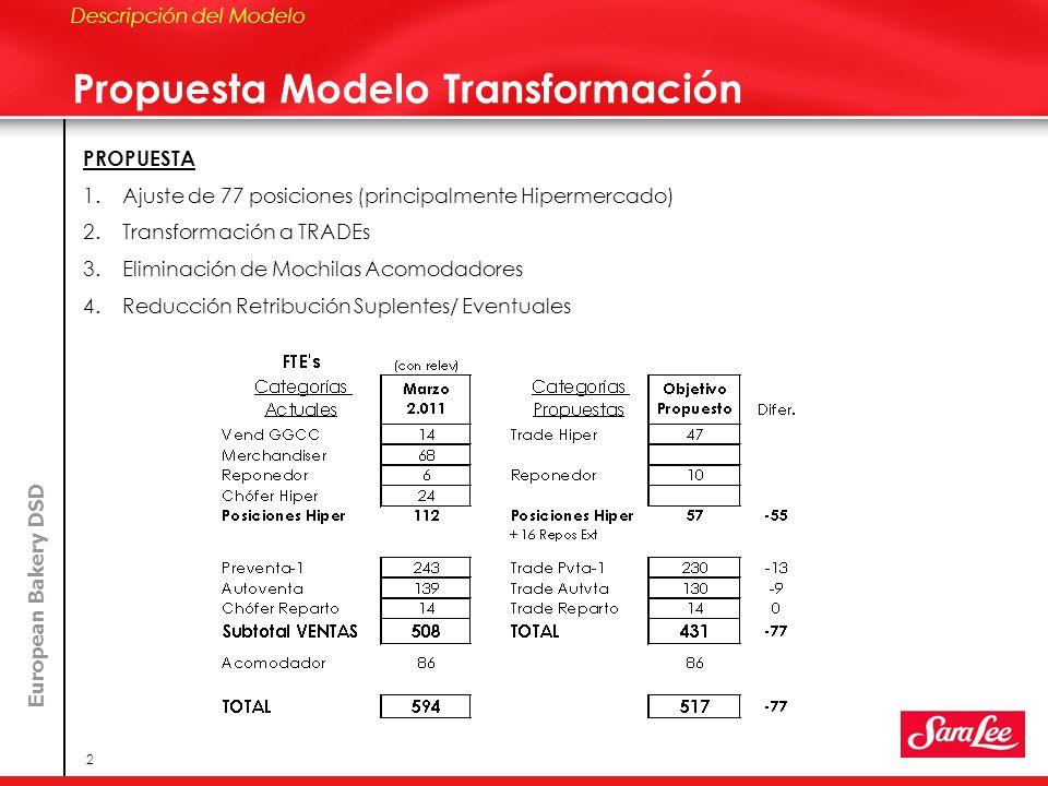 Propuesta Modelo Transformación