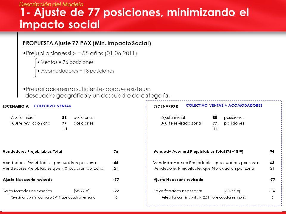 1- Ajuste de 77 posiciones, minimizando el impacto social
