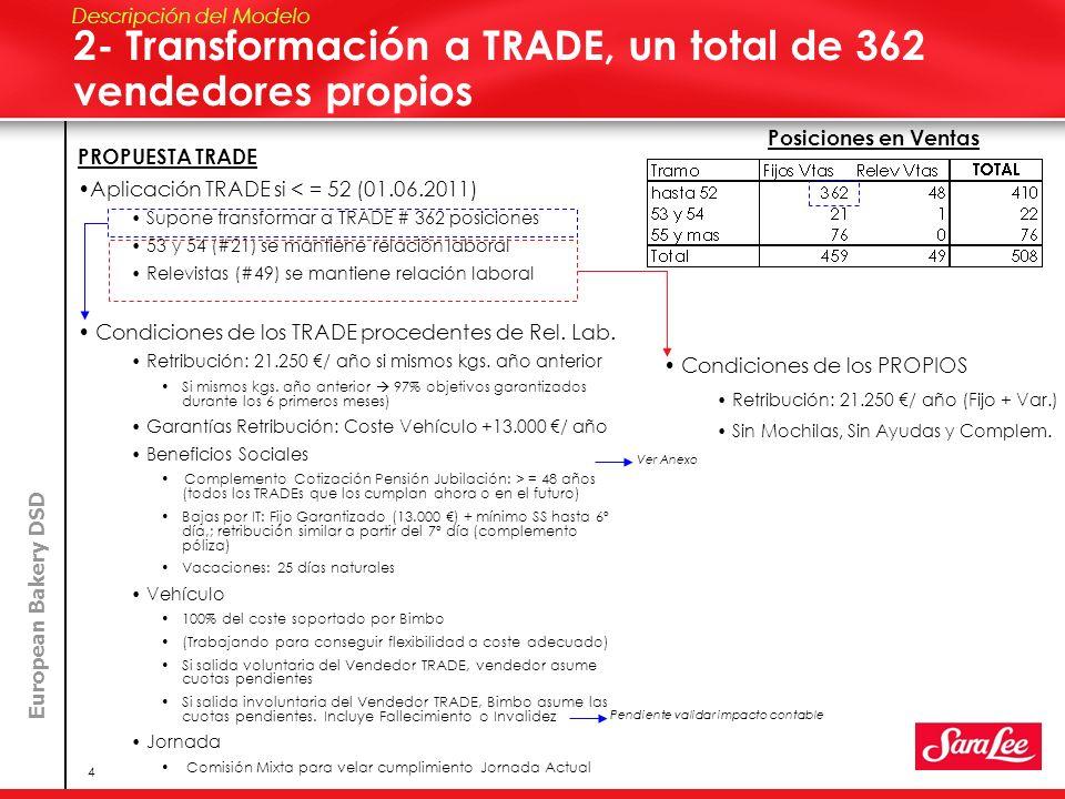 2- Transformación a TRADE, un total de 362 vendedores propios