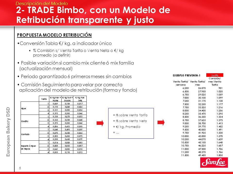 2- TRADE Bimbo, con un Modelo de Retribución transparente y justo