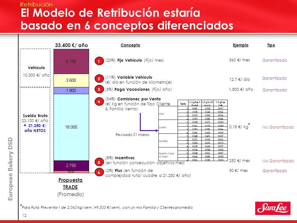 El Modelo de Retribución estaría basado en 6 conceptos diferenciados