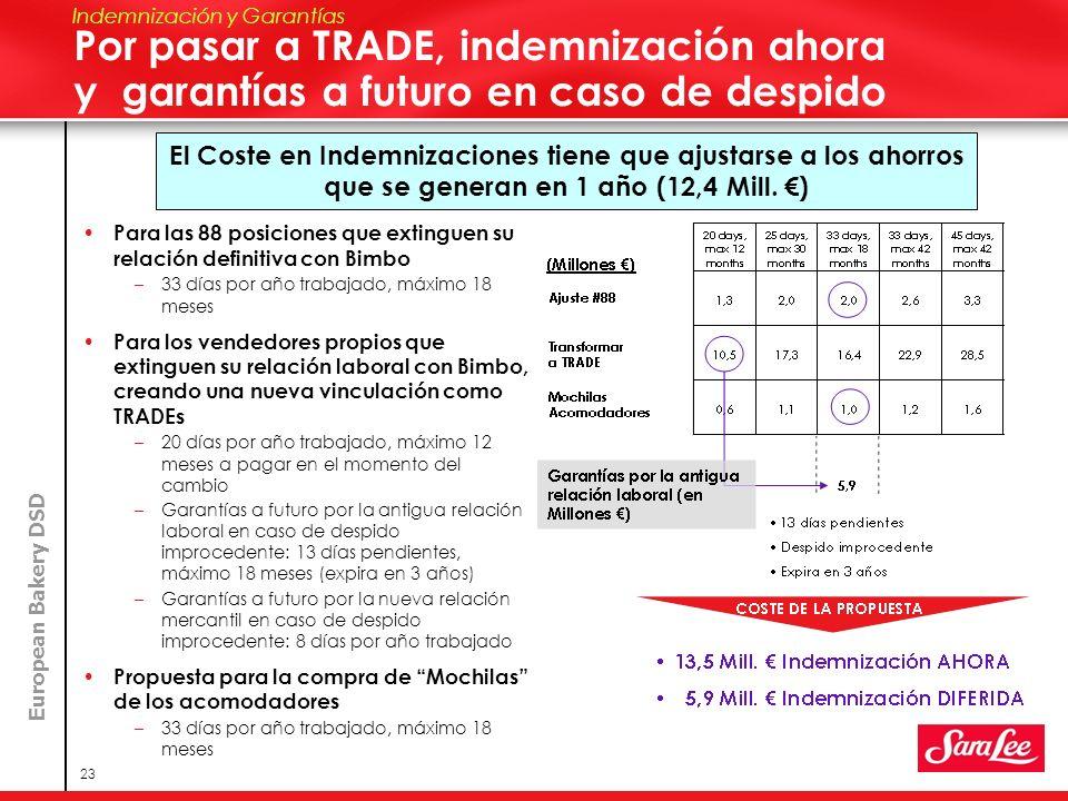 Speaker Name Here Indemnización y Garantías. Por pasar a TRADE, indemnización ahora y garantías a futuro en caso de despido.