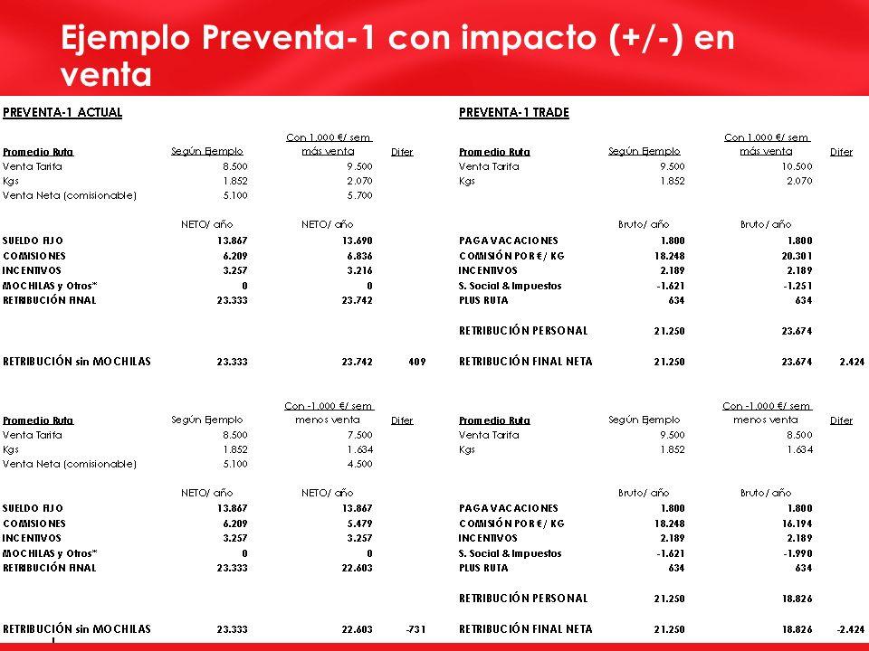 Ejemplo Preventa-1 con impacto (+/-) en venta
