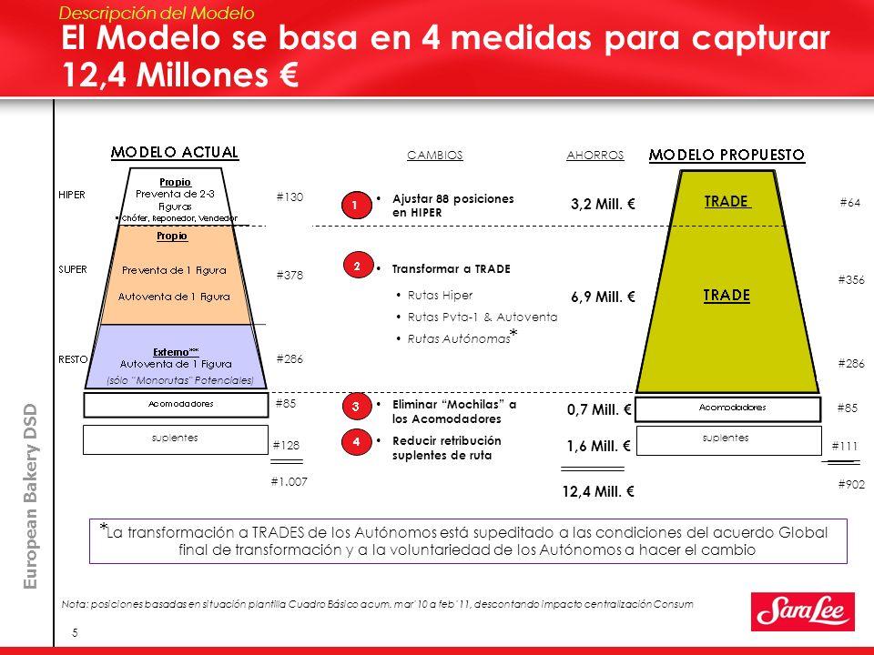 El Modelo se basa en 4 medidas para capturar 12,4 Millones €