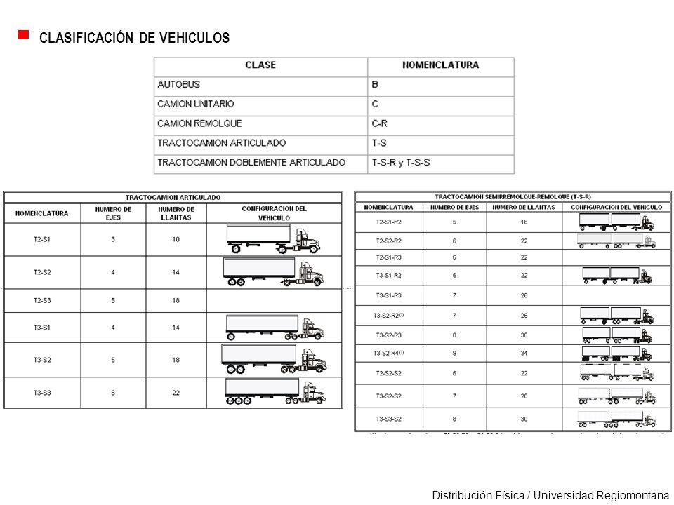 CLASIFICACIÓN DE VEHICULOS