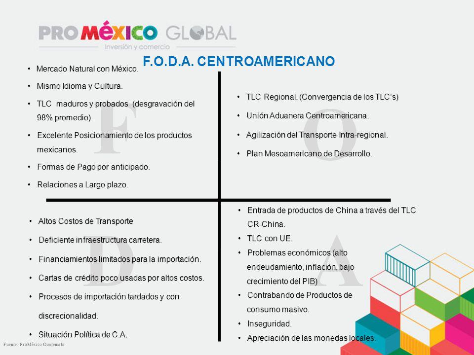 F A D O F.O.D.A. CENTROAMERICANO Mercado Natural con México.