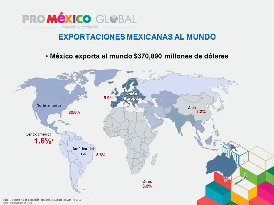 EXPORTACIONES MEXICANAS AL MUNDO 1.6%*
