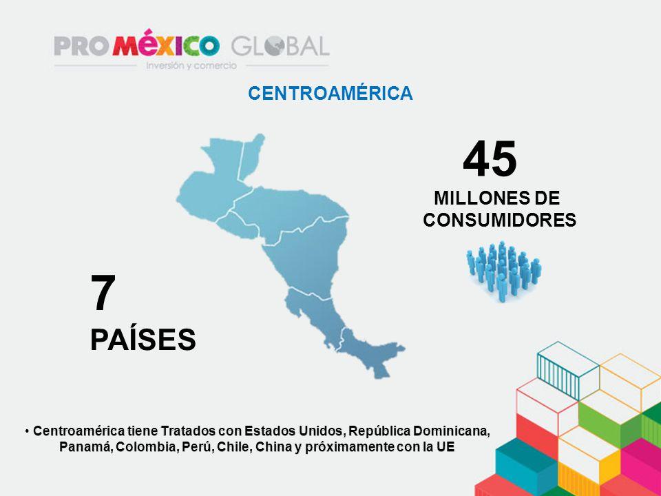 45 7 PAÍSES CENTROAMÉRICA MILLONES DE CONSUMIDORES
