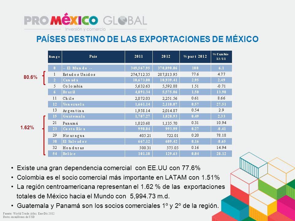PAÍSES DESTINO DE LAS EXPORTACIONES DE MÉXICO
