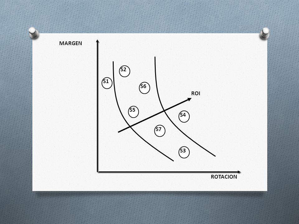 MARGEN S2 S1 S6 ROI S5 S4 S7 S3 ROTACION Clibri: Títulos, negrita: 28