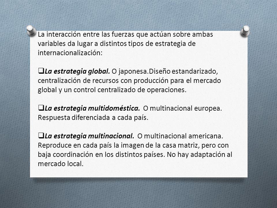 La interacción entre las fuerzas que actúan sobre ambas variables da lugar a distintos tipos de estrategia de internacionalización: