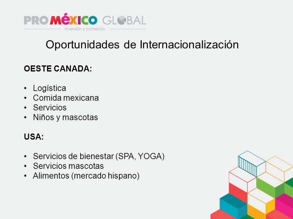 Oportunidades de Internacionalización