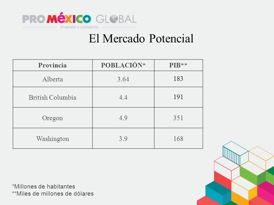 El Mercado Potencial Provincia POBLACIÓN* PIB** Alberta 3.64 183