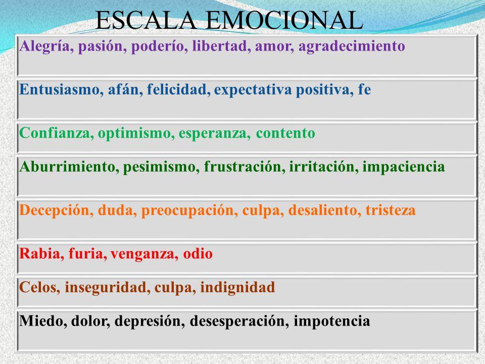 ESCALA EMOCIONAL Alegría, pasión, poderío, libertad, amor, agradecimiento. Entusiasmo, afán, felicidad, expectativa positiva, fe.