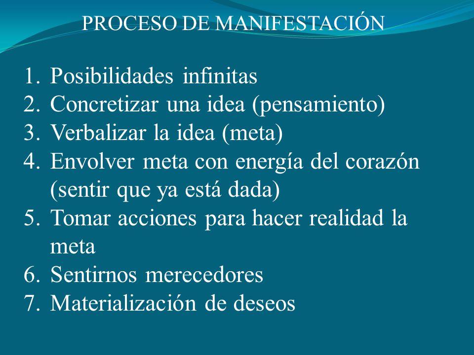 PROCESO DE MANIFESTACIÓN