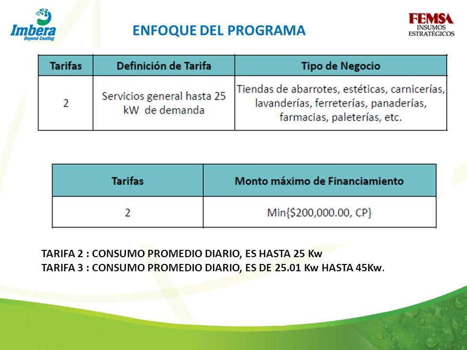 ENFOQUE DEL PROGRAMA TARIFA 2 : CONSUMO PROMEDIO DIARIO, ES HASTA 25 Kw.