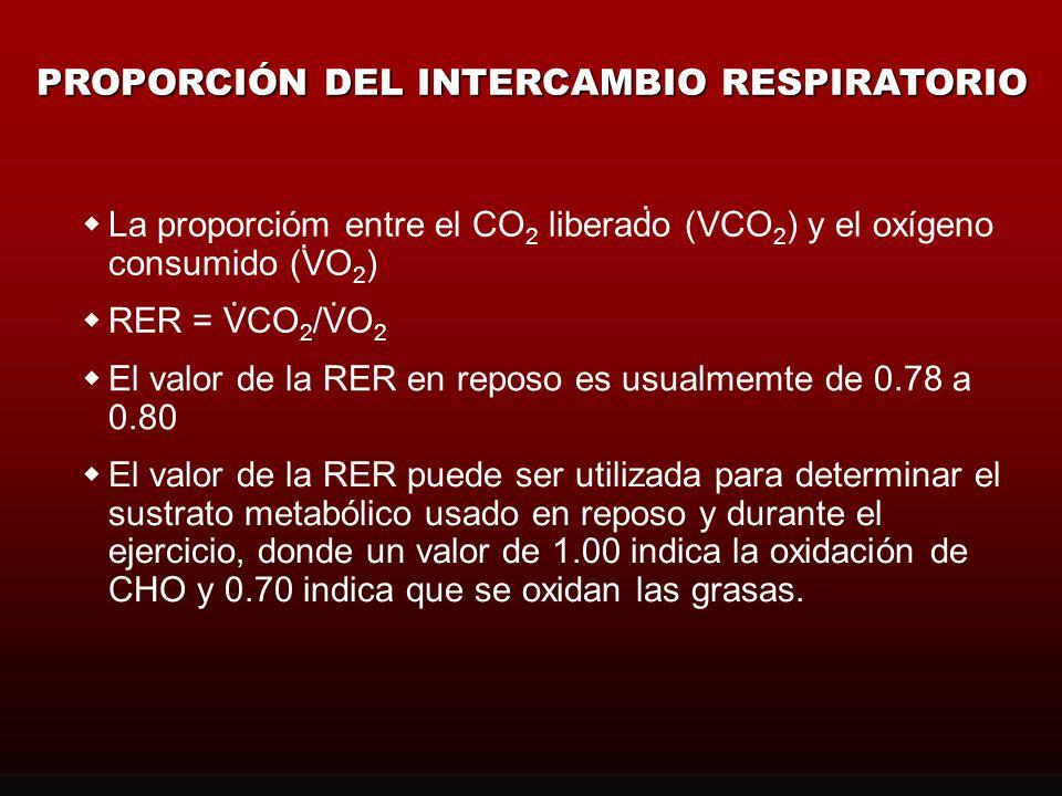 PROPORCIÓN DEL INTERCAMBIO RESPIRATORIO