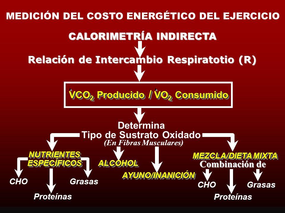 CALORIMETRÍA INDIRECTA
